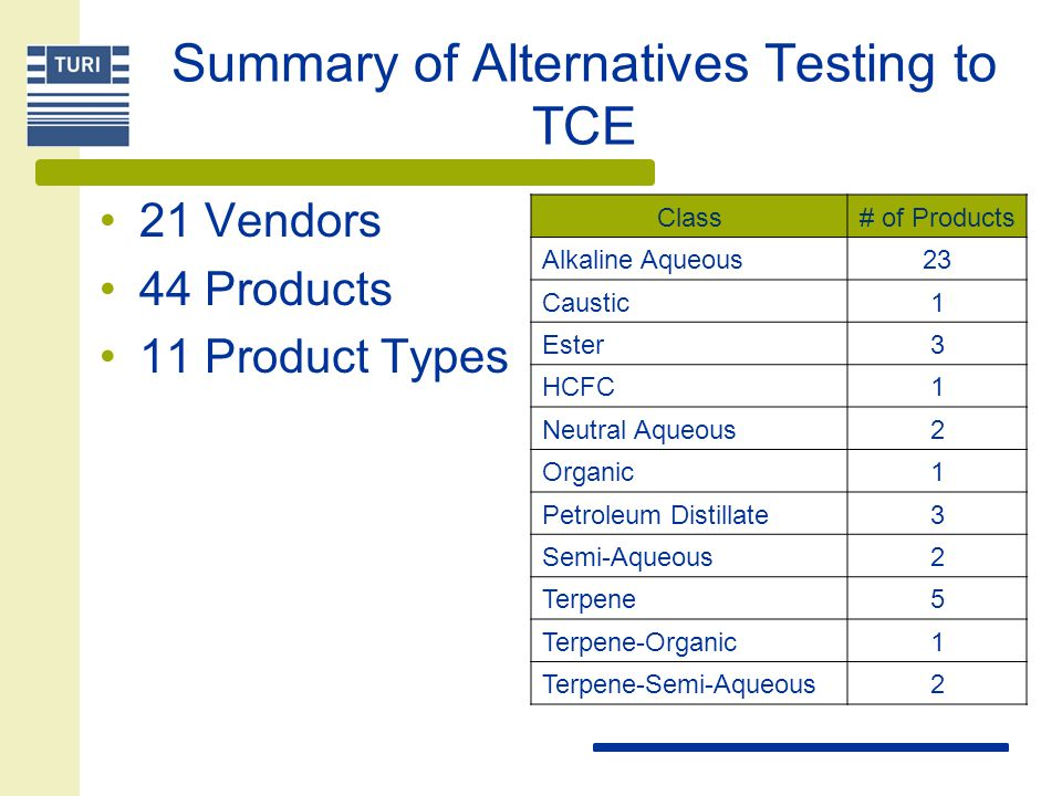 Summary of Alternatives Testing to TCE 21 Vendors 44 Products 11 Product Types Class# of Products Alkaline Aqueous23 Caustic1 Ester3 HCFC1 Neutral Aqu