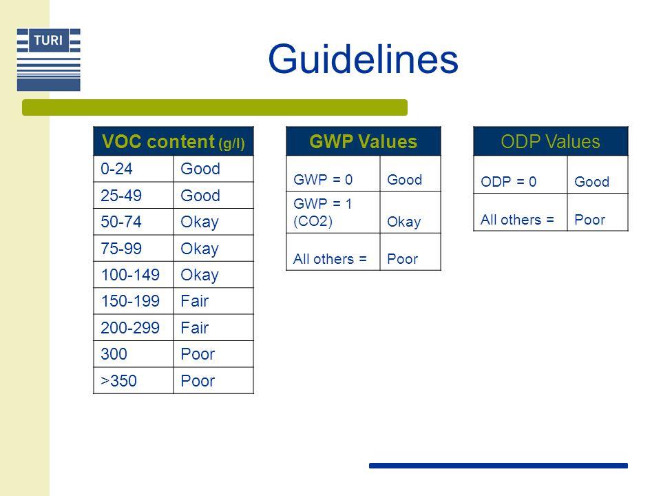 Guidelines pH 0-1.0Poor 1.1-2.4Poor 2.5-2.9Fair 3.0-4.0Okay 4.1-5.9Okay 6.0-6.4Good 6.5-7.5Good 7.6-8.9Good 9.0-9.9Okay 10-11.4Okay 11.5-11.9Fair 12-12.4Poor 12.5-12.9Poor 13-14Poor HMIS/NFPA Point Assessment H-0 F-0 R-0Good H-0 F-0 R-1, H-0 F-1 R-0Good H-1 F-1 R-0, H-2 F-0 R-0Good H-1 F-1 R-1, H-2 F-1 R-0Okay H-3 F-0 R-0Poor H-2 F-2 R-0, H-1 F-2 R-1 Okay H-1 F-3 R-0Poor H-2 F-2 R-1Fair H-1 F-3 R-1, H-2 F-3 R-0Poor H-2 F-2 R-2 Fair H-3 F-3 R-0 Poor H-3 F-3 R-1, H-3 F-3 R-2Poor