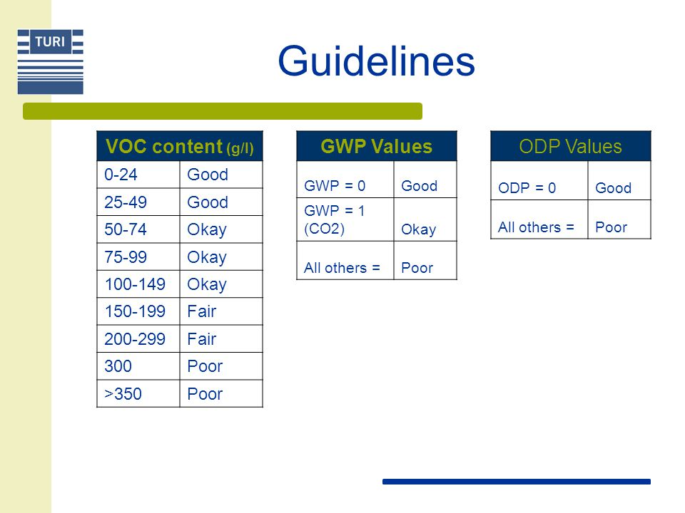 Guidelines VOC content (g/l) 0-24Good 25-49Good 50-74Okay 75-99Okay 100-149Okay 150-199Fair 200-299Fair 300Poor >350Poor GWP Values GWP = 0Good GWP =