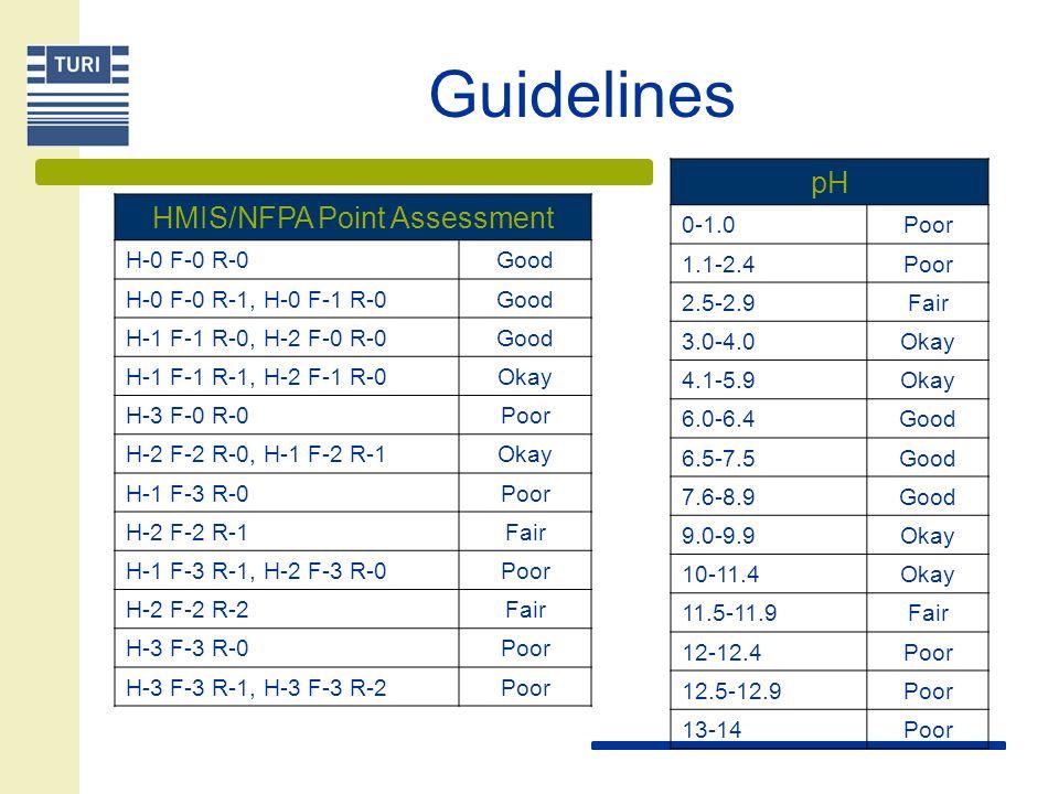 Guidelines pH 0-1.0Poor 1.1-2.4Poor 2.5-2.9Fair 3.0-4.0Okay 4.1-5.9Okay 6.0-6.4Good 6.5-7.5Good 7.6-8.9Good 9.0-9.9Okay 10-11.4Okay 11.5-11.9Fair 12-1