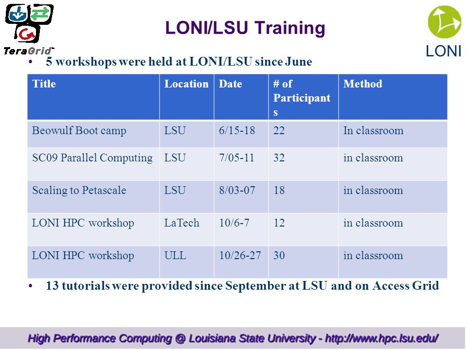 LONI LONI/LSU Training 5 workshops were held at LONI/LSU since June 13 tutorials were provided since September at LSU and on Access Grid TitleLocationDate# of Participant s Method Beowulf Boot campLSU6/ In classroom SC09 Parallel ComputingLSU7/ in classroom Scaling to PetascaleLSU8/ in classroom LONI HPC workshopLaTech10/6-712in classroom LONI HPC workshopULL10/ in classroom