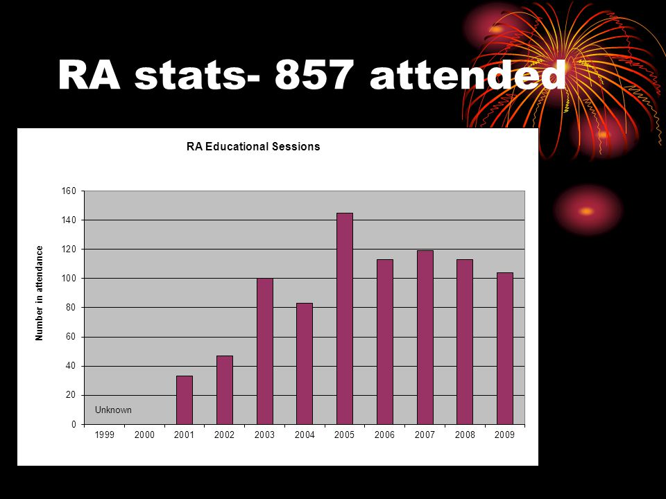 RA stats- 857 attended