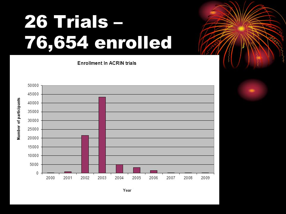 26 Trials – 76,654 enrolled