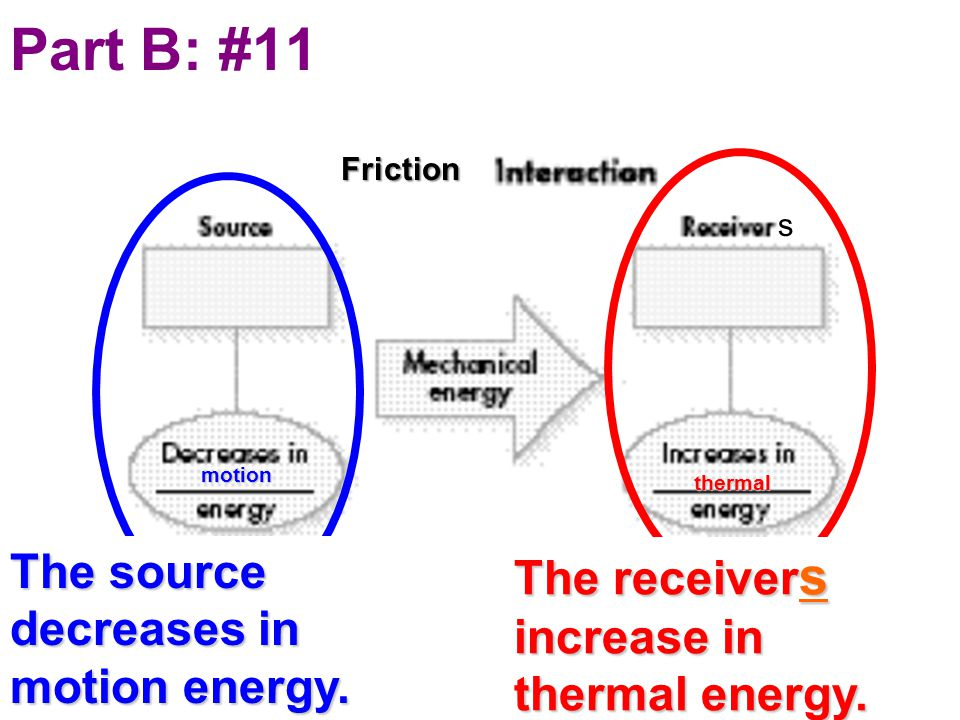 Part B: #11The source decreases in motion energy. The receivers increase in thermal energy.