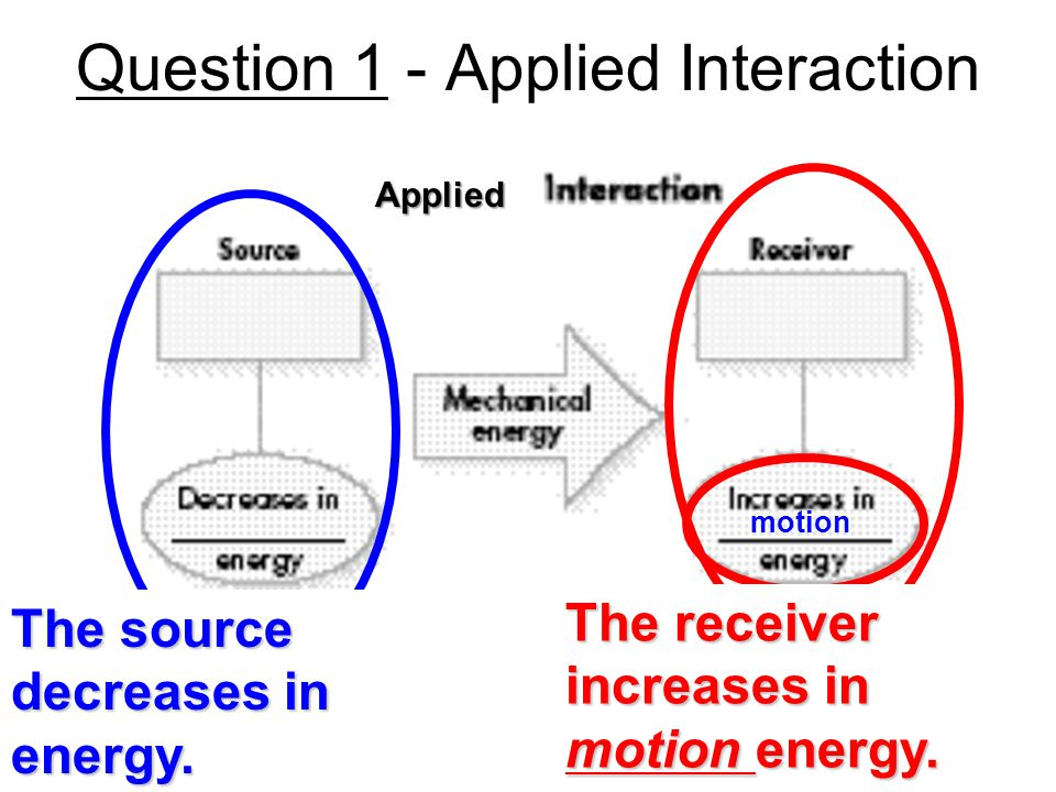 Question 1 - Applied Interaction motion The source decreases in energy.