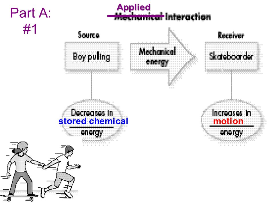 Question 3 In a drag interaction, the energy of the source (motion energy) gets transformed into motion energy of the receiver (the gas or liquid the source is in).