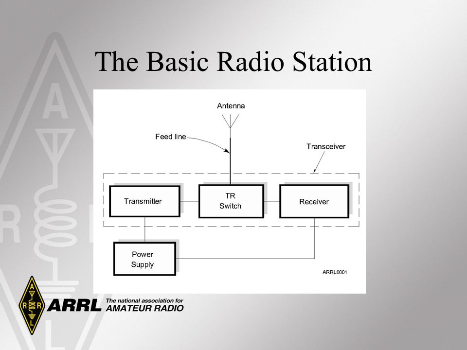 What Happens During Radio Communication.