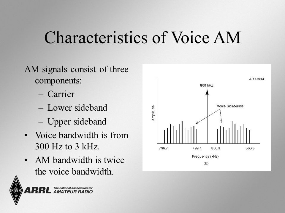 Characteristics of Voice AM AM signals consist of three components: –Carrier –Lower sideband –Upper sideband Voice bandwidth is from 300 Hz to 3 kHz.