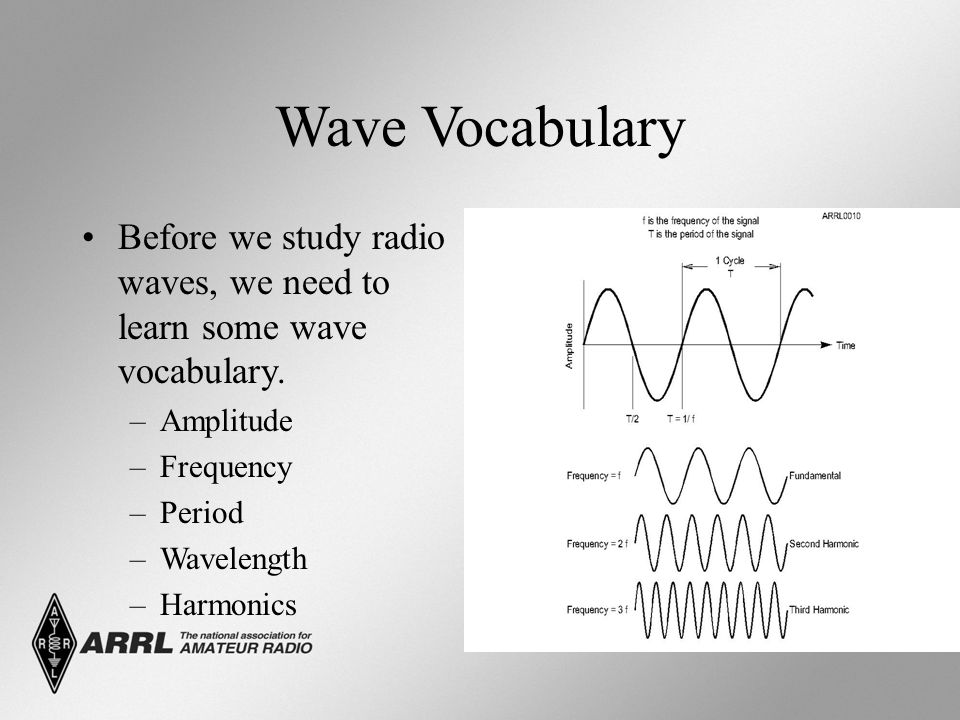 Which type of modulation is most commonly used for VHF and UHF voice repeaters.