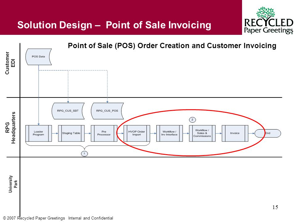 © 2007 Recycled Paper Greetings Internal and Confidential 15 Solution Design – Point of Sale Invoicing Point of Sale (POS) Order Creation and Customer Invoicing Customer EDI RPG Headquarters