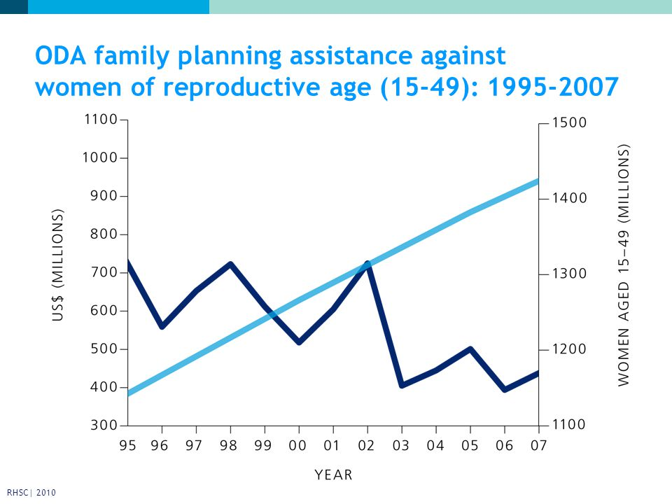 ODA family planning assistance against women of reproductive age (15-49): RHSC| 2010