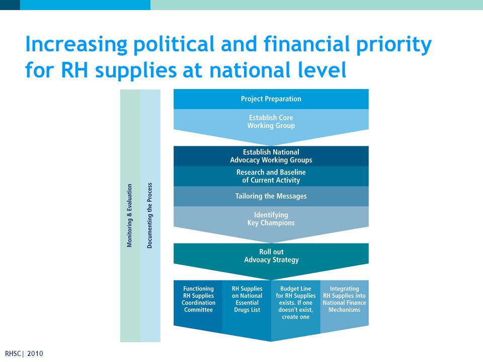 Increasing political and financial priority for RH supplies at national level RHSC| 2010