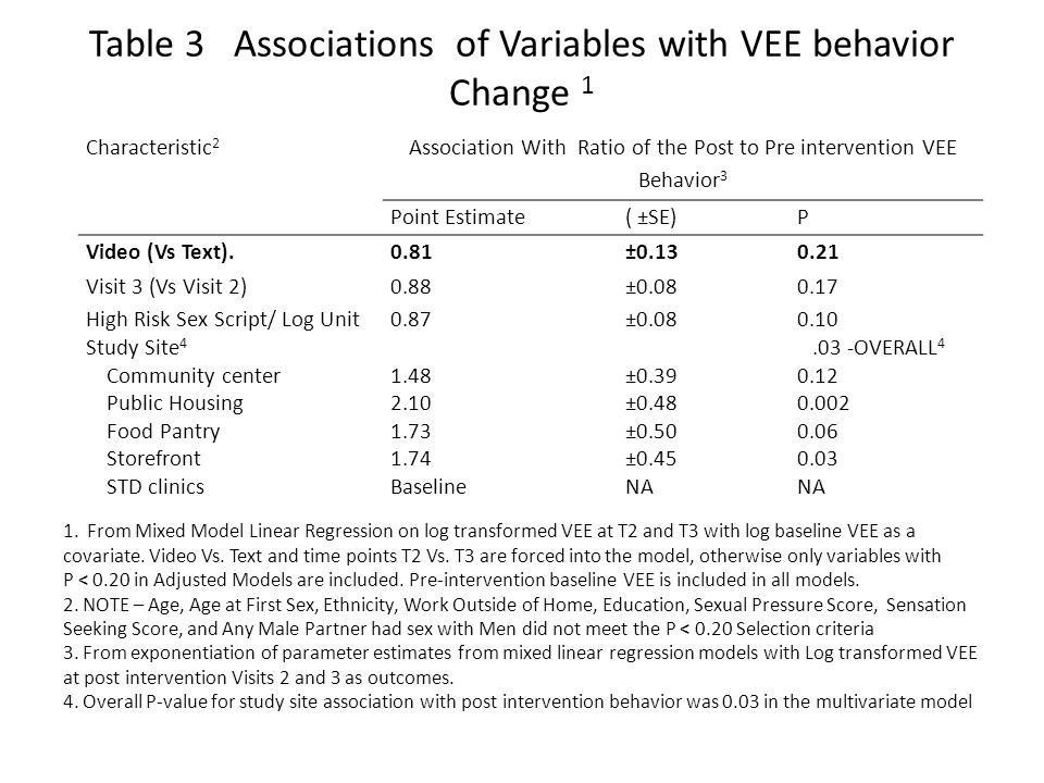 Table 3 Associations of Variables with VEE behavior Change 1 1. From Mixed Model Linear Regression on log transformed VEE at T2 and T3 with log baseli