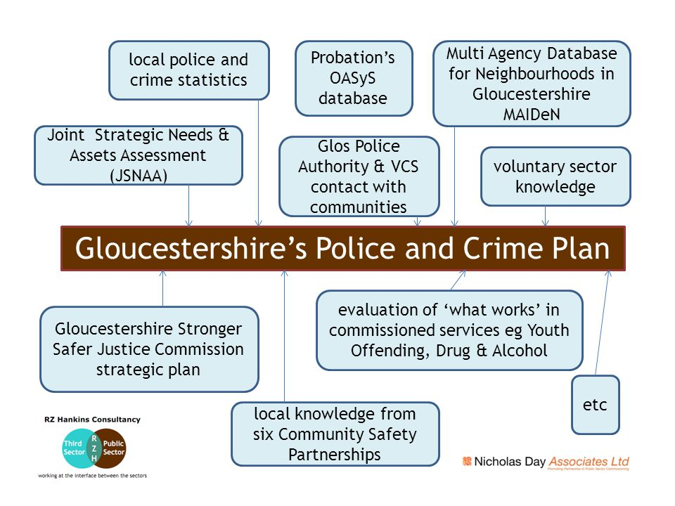 Gloucestershire's Police and Crime Plan local police and crime statistics local knowledge from six Community Safety Partnerships voluntary sector know