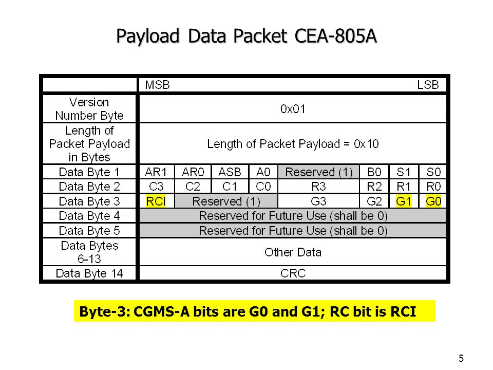 5 Payload Data Packet CEA-805A Byte-3: CGMS-A bits are G0 and G1; RC bit is RCI