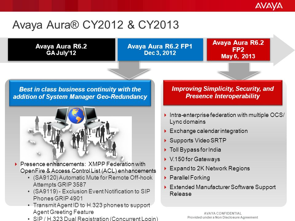 AVAYA CONFIDENTIAL Provided under a Non Disclosure Agreement  Intra-enterprise federation with multiple OCS/ Lync domains  Exchange calendar integra