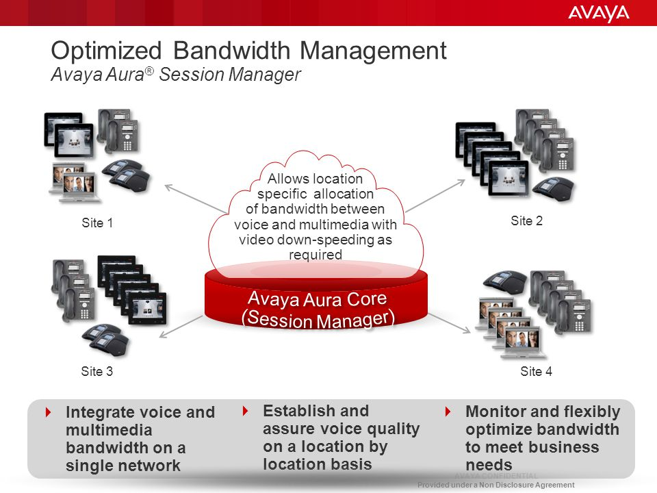 AVAYA CONFIDENTIAL Provided under a Non Disclosure Agreement  Monitor and flexibly optimize bandwidth to meet business needs  Establish and assure v