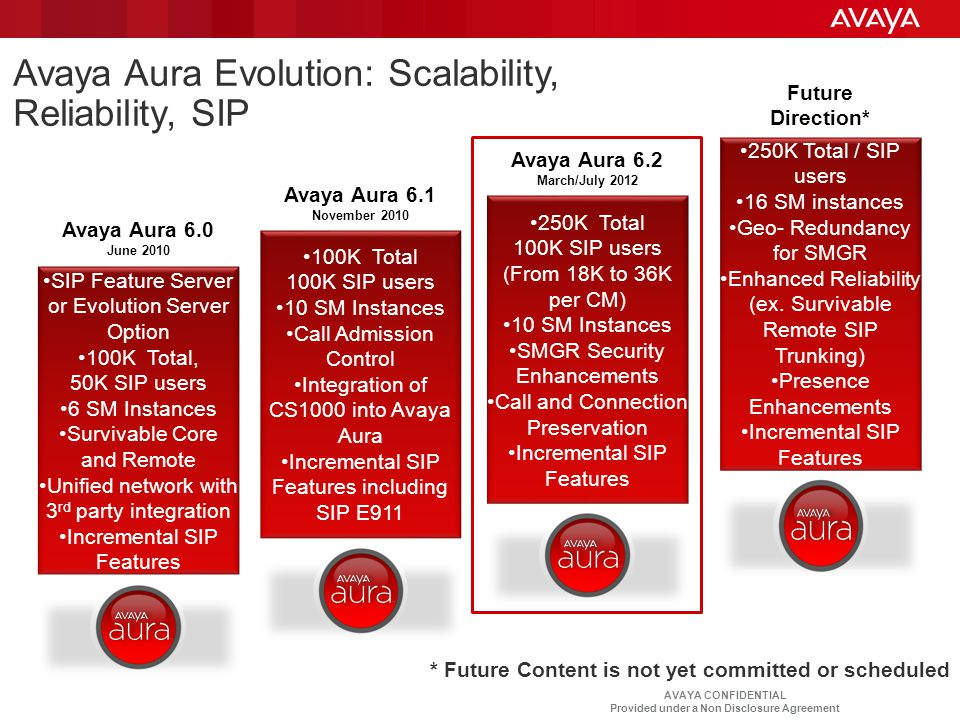AVAYA CONFIDENTIAL Provided under a Non Disclosure Agreement SIP Feature Server or Evolution Server Option 100K Total, 50K SIP users 6 SM Instances Su