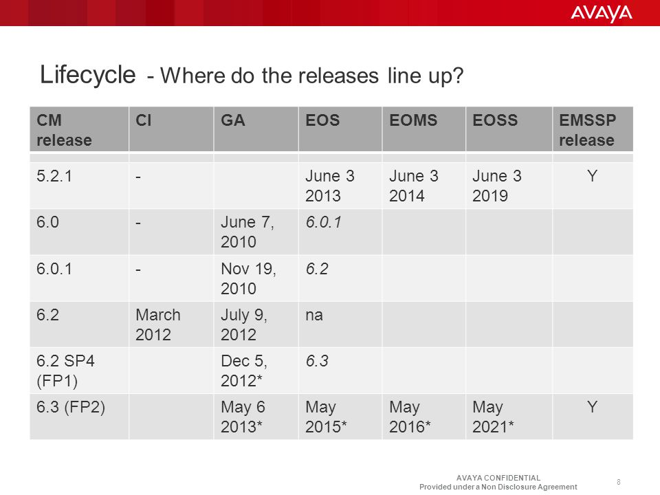 AVAYA CONFIDENTIAL Provided under a Non Disclosure Agreement Lifecycle - Where do the releases line up? 8 CM release CIGAEOSEOMSEOSSEMSSP release 5.2.