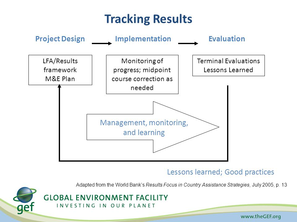 Tracking Results Project DesignImplementationEvaluation LFA/Results framework M&E Plan Management, monitoring, and learning Monitoring of progress; midpoint course correction as needed Terminal Evaluations Lessons Learned Lessons learned; Good practices Adapted from the World Bank's Results Focus in Country Assistance Strategies, July 2005, p.