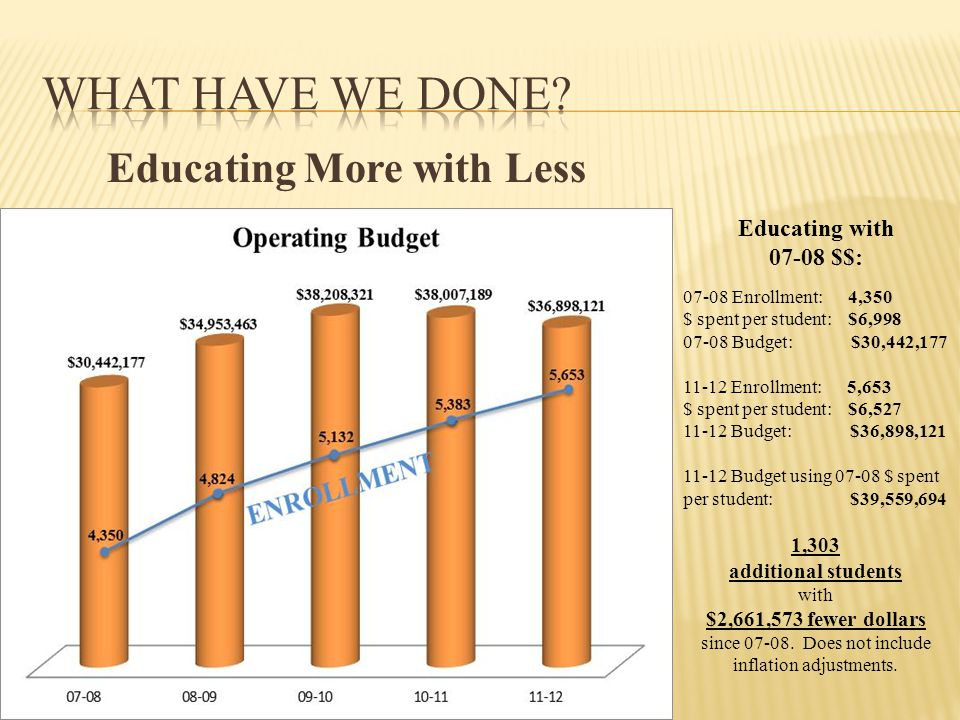 Educating More with Less Educating with $$: Enrollment: 4,350 $ spent per student: $6, Budget: $30,442, Enrollment: 5,653 $ spent per student: $6, Budget: $36,898, Budget using $ spent per student: $39,559,694 1,303 additional students with $2,661,573 fewer dollars since