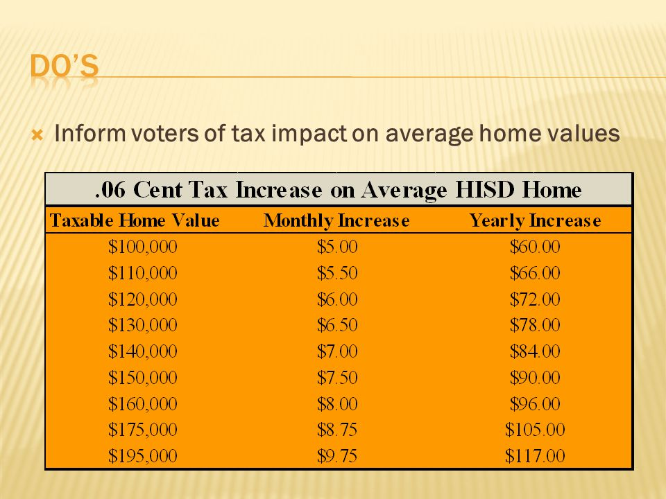  Inform voters of tax impact on average home values