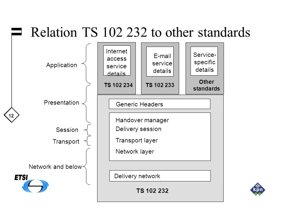 12 Relation TS to other standards TS Generic Headers TS TS Internet access service details  service details Handover manager Delivery session Transport layer Network layer Service- specific details Other standards Delivery network Application Presentation Session Transport Network and below