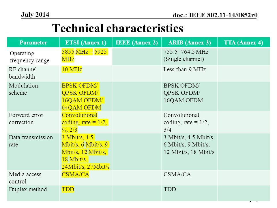Submission doc.: IEEE /0852r0 July 2014 John Doe, Some CompanySlide 4 Technical characteristics ParameterETSI (Annex 1)IEEE (Annex 2)ARIB (Annex 3)TTA (Annex 4) Operating frequency range 5855 MHz – 5925 MHz 755.5–764.5 MHz (Single channel) RF channel bandwidth 10 MHzLess than 9 MHz Modulation scheme BPSK OFDM/ QPSK OFDM/ 16QAM OFDM/ 64QAM OFDM BPSK OFDM/ QPSK OFDM/ 16QAM OFDM Forward error correction Convolutional coding, rate = 1/2, ¾, 2/3 Convolutional coding, rate = 1/2, 3/4 Data transmission rate 3 Mbit/s, 4.5 Mbit/s, 6 Mbit/s, 9 Mbit/s, 12 Mbit/s, 18 Mbit/s, 24Mbit/s, 27Mbit/s 3 Mbit/s, 4.5 Mbit/s, 6 Mbit/s, 9 Mbit/s, 12 Mbit/s, 18 Mbit/s Media access control CSMA/CA Duplex methodTDD