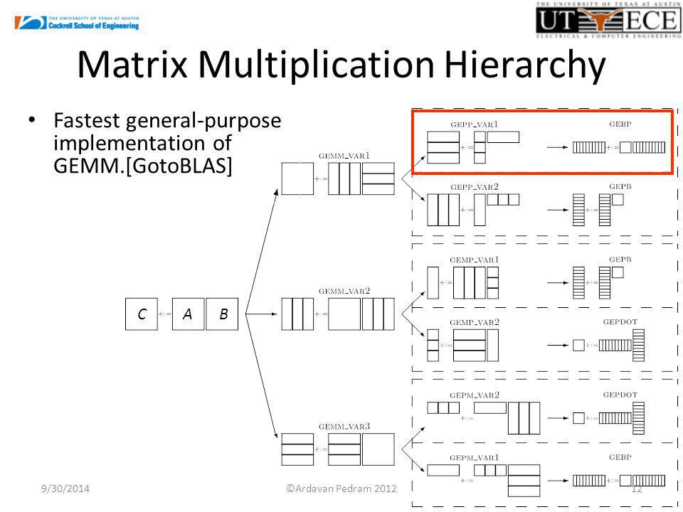 Matrix Multiplication Hierarchy 9/30/2014 Fastest general-purpose implementation of GEMM.[GotoBLAS] CAB ©Ardavan Pedram
