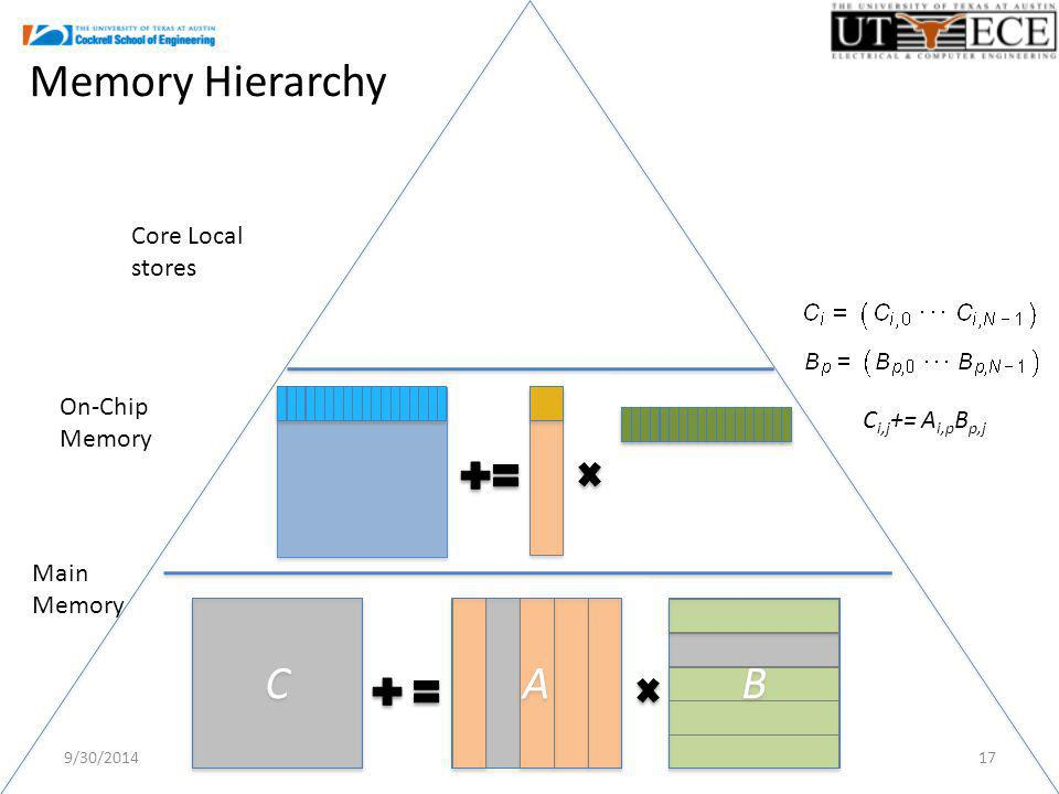 9/30/ On-Chip Memory C i,j += A i,p B p,j Core Local stores Main Memory Memory Hierarchy C C A A B B