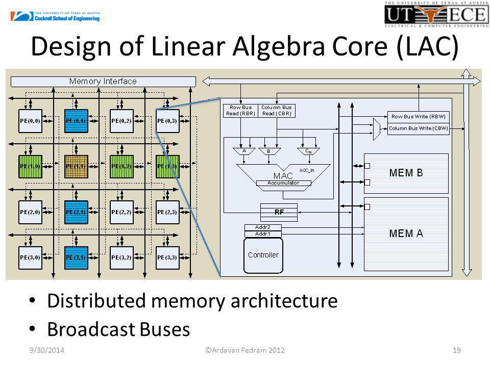 Design of Linear Algebra Core (LAC) Distributed memory architecture Broadcast Buses 9/30/201419©Ardavan Pedram 2012