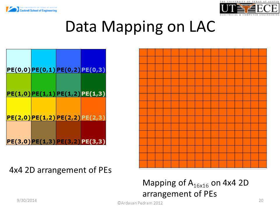 Data Mapping on LAC 9/30/201420 PE(0,0)PE(0,1)PE(0,2)PE(0,3) PE(1,0)PE(1,1)PE(1,2)PE(1,3) PE(2,0)PE(1,2)PE(2,2)PE(2,3) PE(3,0)PE(1,3)PE(3,2)PE(3,3) Mapping of A 16x16 on 4x4 2D arrangement of PEs 4x4 2D arrangement of PEs ©Ardavan Pedram 2012
