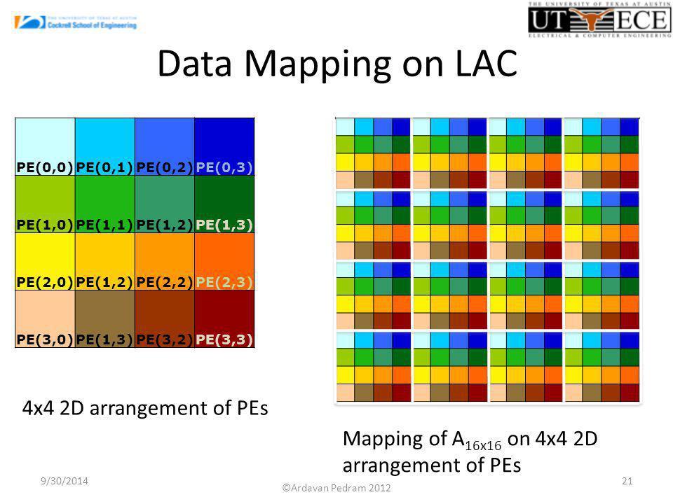 Data Mapping on LAC 9/30/201421 PE(0,0)PE(0,1)PE(0,2)PE(0,3) PE(1,0)PE(1,1)PE(1,2)PE(1,3) PE(2,0)PE(1,2)PE(2,2)PE(2,3) PE(3,0)PE(1,3)PE(3,2)PE(3,3) Mapping of A 16x16 on 4x4 2D arrangement of PEs 4x4 2D arrangement of PEs ©Ardavan Pedram 2012