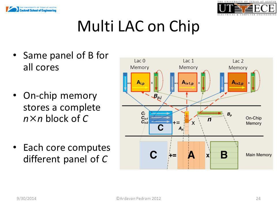 Multi LAC on Chip Same panel of B for all cores On-chip memory stores a complete n×n block of C Each core computes different panel of C 9/30/ Lac 0 Memory Lac 1 Memory Lac 2 Memory ©Ardavan Pedram 2012