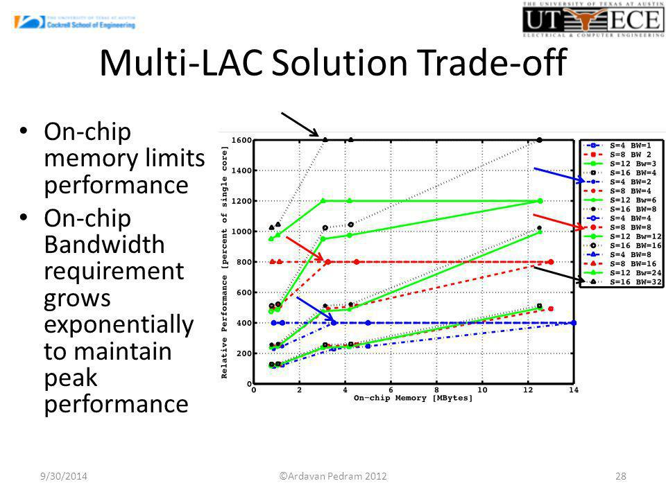 Multi-LAC Solution Trade-off 9/30/201428 On-chip memory limits performance On-chip Bandwidth requirement grows exponentially to maintain peak performa