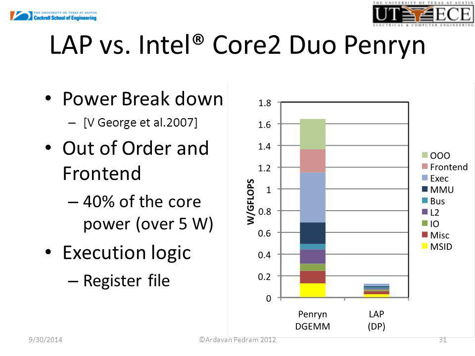 LAP vs. Intel® Core2 Duo Penryn Power Break down – [V George et al.2007] Out of Order and Frontend – 40% of the core power (over 5 W) Execution logic