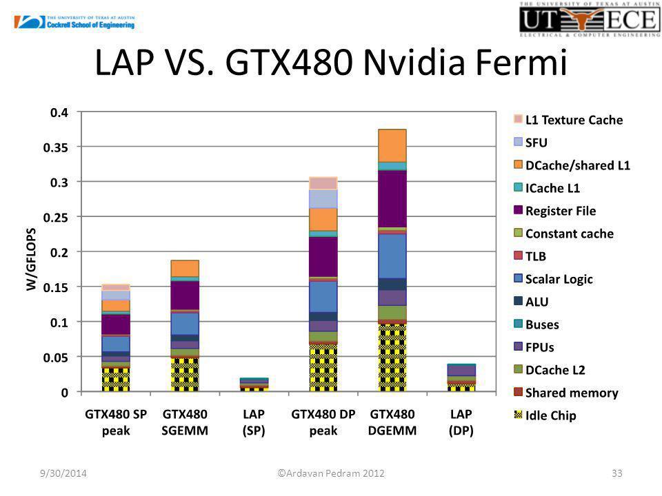 LAP VS. GTX480 Nvidia Fermi 9/30/201433©Ardavan Pedram 2012
