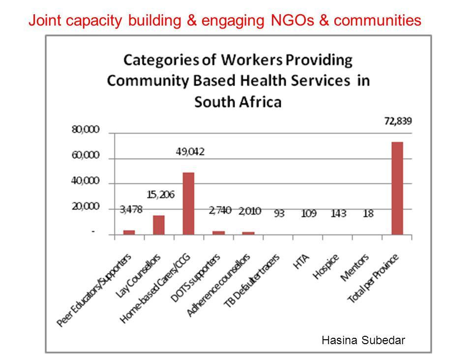 Joint capacity building & engaging NGOs & communities Hasina Subedar