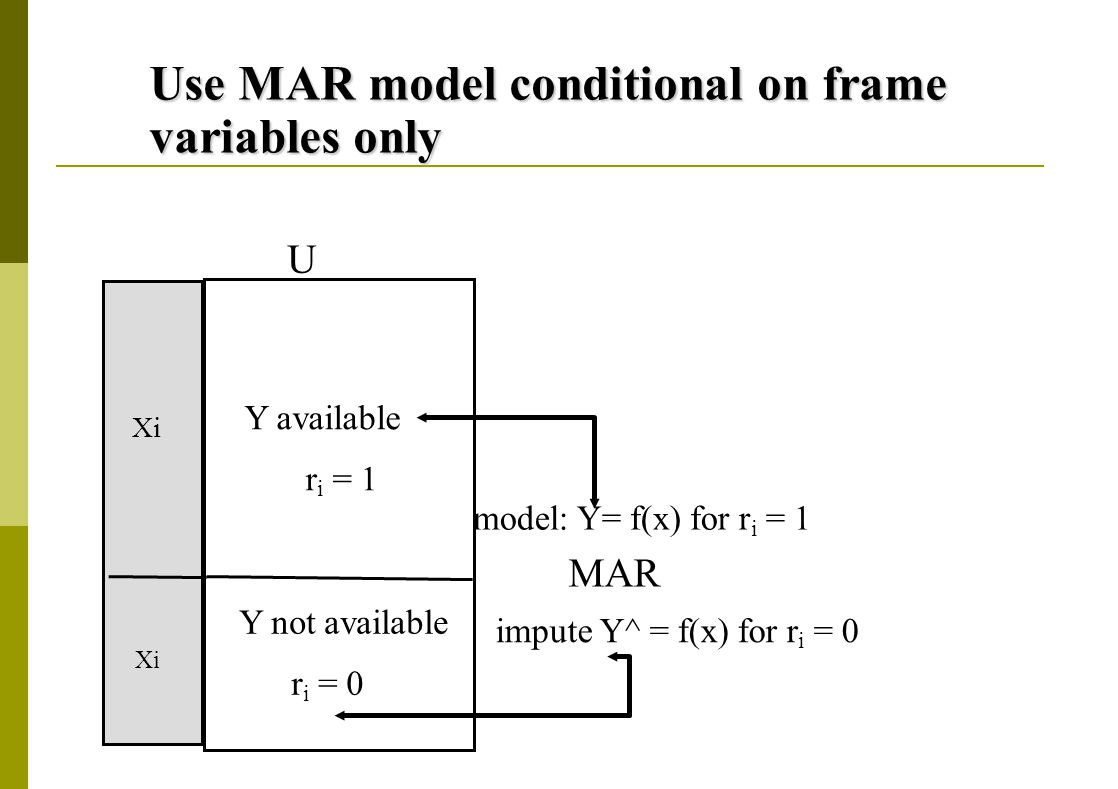 Use MAR model conditional on frame variables only Y available r i = 1 Y not available r i = 0 U model: Y= f(x) for r i = 1 impute Y^ = f(x) for r i = 0 Xi MAR