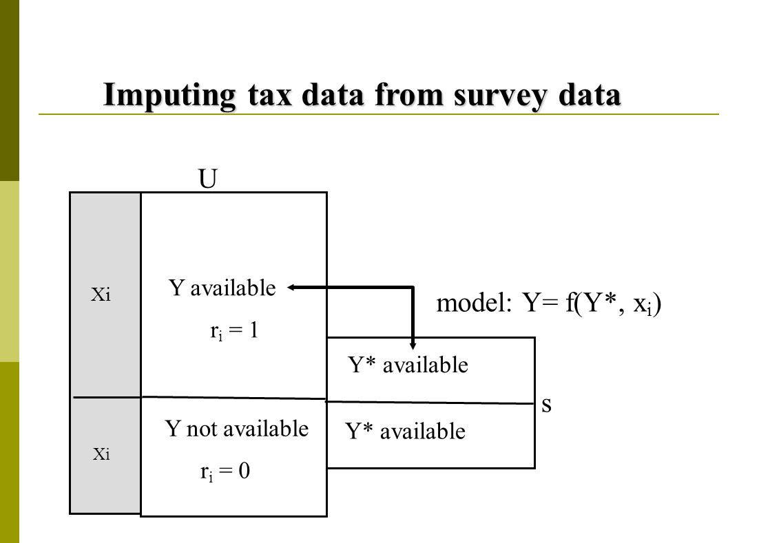 Imputing tax data from survey data Y available r i = 1 Y not available r i = 0 U s Y* available model: Y= f(Y*, x i ) Xi