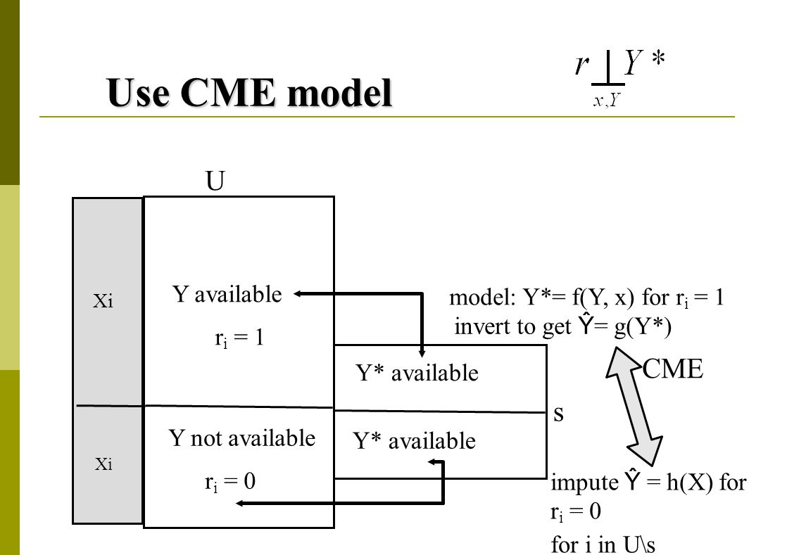 Use CME model Y available r i = 1 Y not available r i = 0 U s Y* available model: Y*= f(Y, x) for r i = 1 Xi CME invert to get Ŷ = g(Y*) impute Ŷ = h(X) for r i = 0 for i in U\s