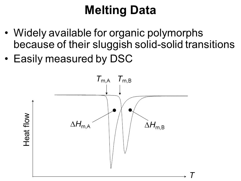 Melting Data Widely available for organic polymorphs because of their sluggish solid-solid transitions Easily measured by DSC T Heat flow T m,A T m,B