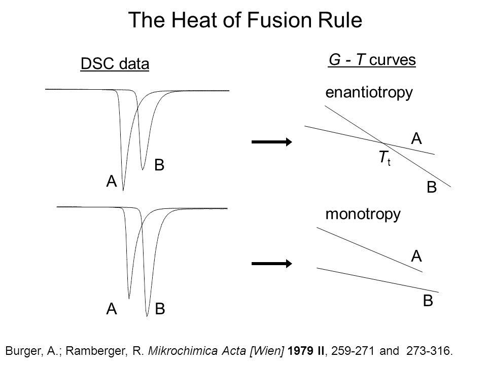 A B AB A B enantiotropy A B monotropy TtTt The Heat of Fusion Rule DSC data G - T curves Burger, A.; Ramberger, R.