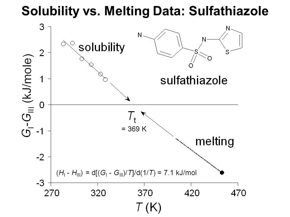 = 369 K (H I - H III ) = d[(G I - G III )/T]/d(1/T) = 7.1 kJ/mol Solubility vs.
