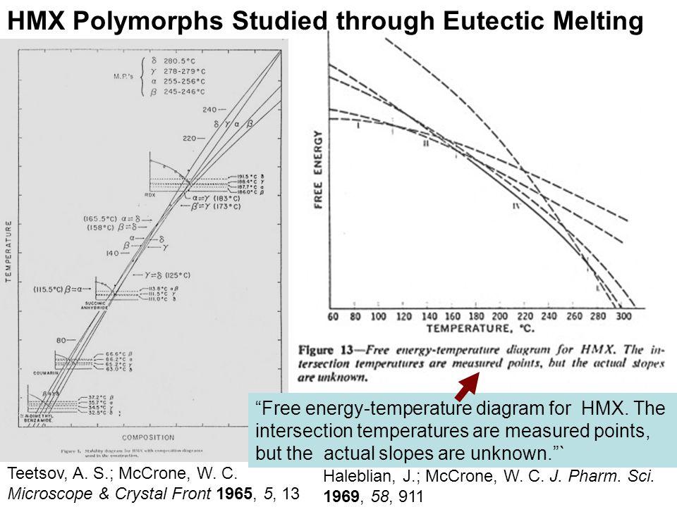 Teetsov, A. S.; McCrone, W. C. Microscope & Crystal Front 1965, 5, 13 Haleblian, J.; McCrone, W.