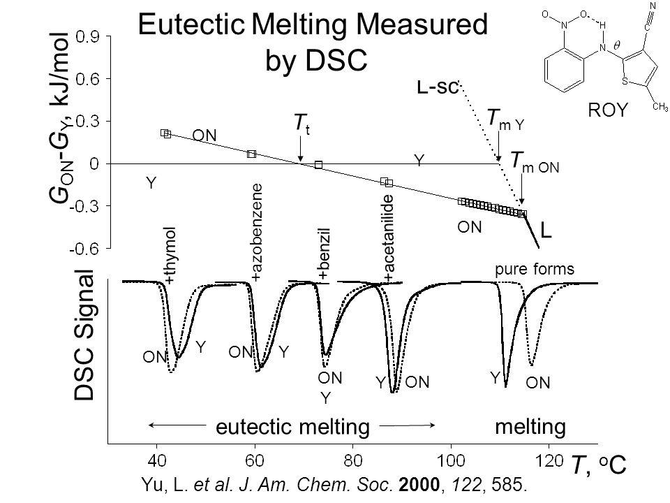 DSC Signal +thymol +azobenzene +benzil +acetanilide pure forms Y Y ON Y Y Y G ON -G Y, kJ/mol melting eutectic melting TtTt T, o C T m Y T m ON L L-sc Y Y ON Eutectic Melting Measured by DSC Yu, L.