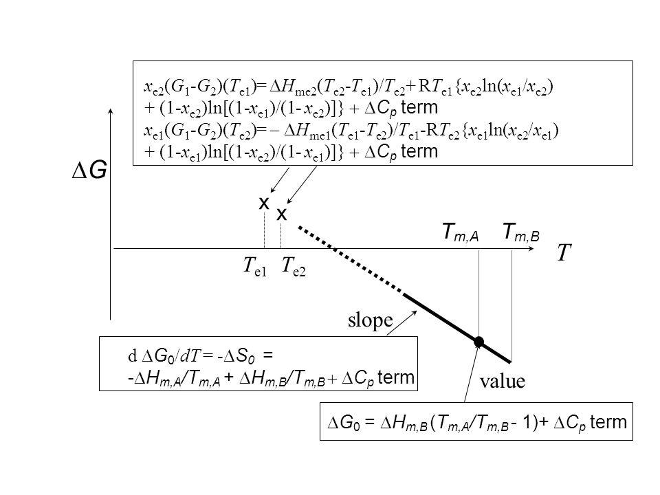  G 0 =  H m,B (T m,A /T m,B - 1)+  C p term T GG T m,A T m,B d  G 0 /dT = -  S 0 = -  H m,A /T m,A +  H m,B /T m,B  C p term slope value x e2 (G 1 -G 2 )(T e1 )=  H me2 (T e2 -T e1 )/T e2 + RT e1 {x e2 ln(x e1 /x e2 ) + (1-x e2 )ln[(1-x e1 )/(1- x e2 )]}  C p term x e1 (G 1 -G 2 )(T e2 )=  H me1 (T e1 -T e2 )/T e1 -RT e2 {x e1 ln(x e2 /x e1 ) + (1-x e1 )ln[(1-x e2 )/(1- x e1 )]}  C p term T e1 T e2 x x