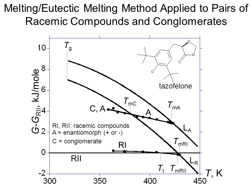 Melting/Eutectic Melting Method Applied to Pairs of Racemic Compounds and Conglomerates RI, RII: racemic compounds A = enantiomorph (+ or -) C = congl