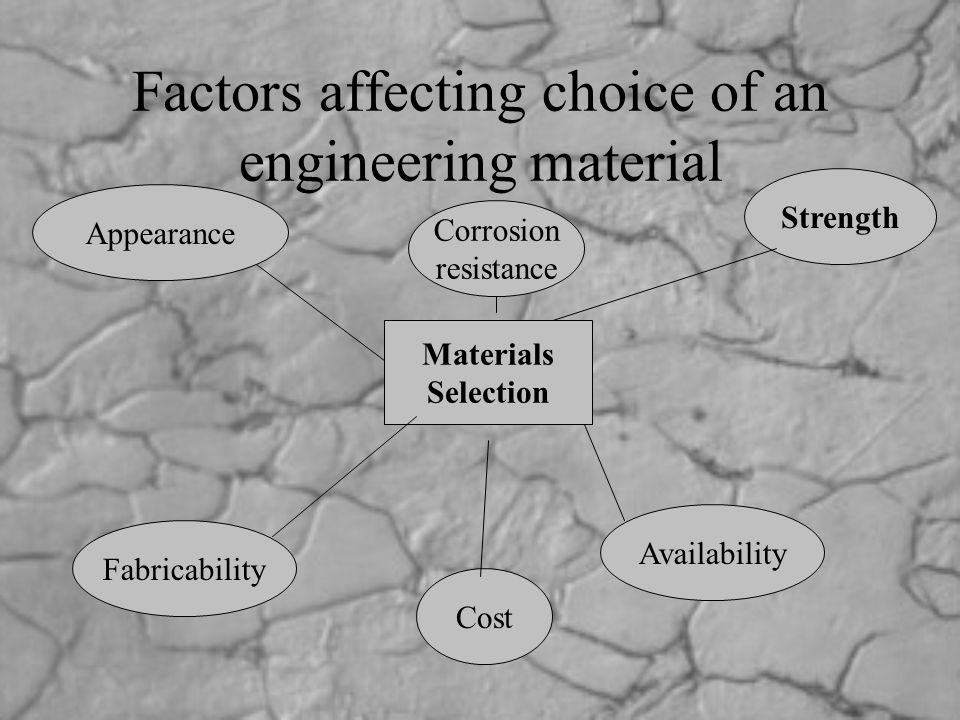 Materials Selection Corrosion resistance Strength Appearance Cost Fabricability Availability Factors affecting choice of an engineering material
