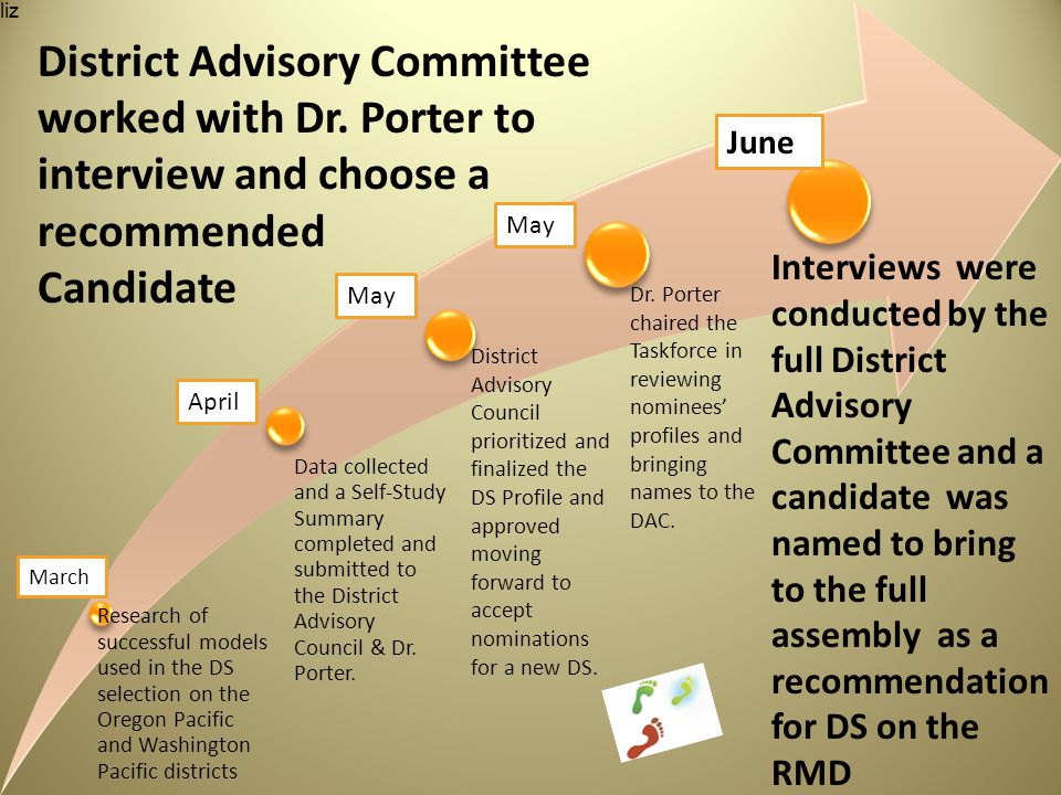 Data collected and a Self-Study Summary completed and submitted to the District Advisory Council & Dr.